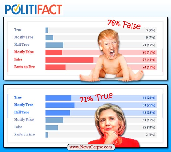 PolitiFact Trump Clinton