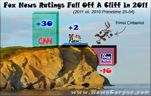 Fox News Ratings 2011
