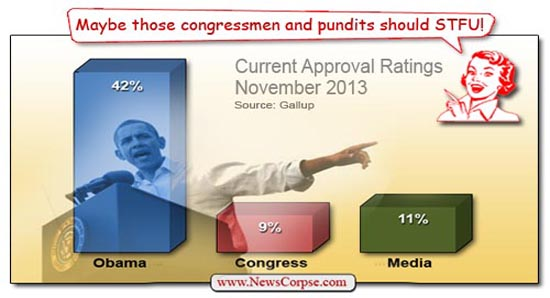 Obama/Congress Approval