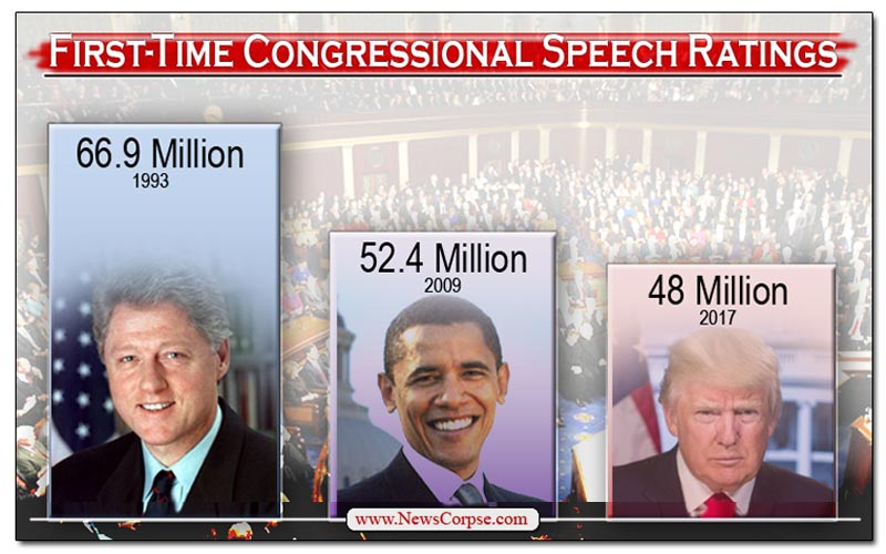 Congressional Speech Ratings