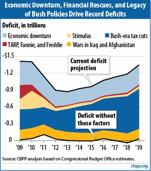 Deficit Factors