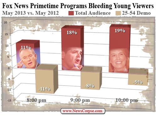 Fox News Ratings