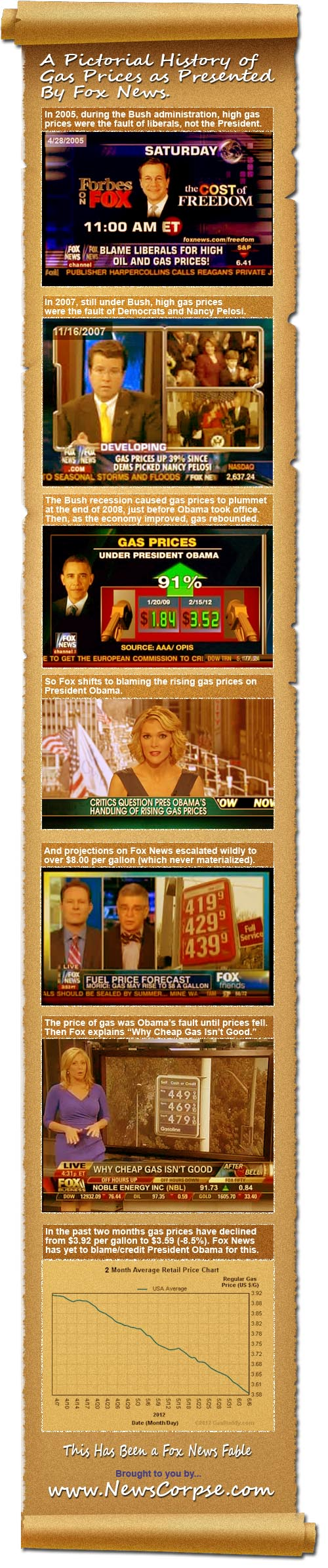 Fox News Gas Prices