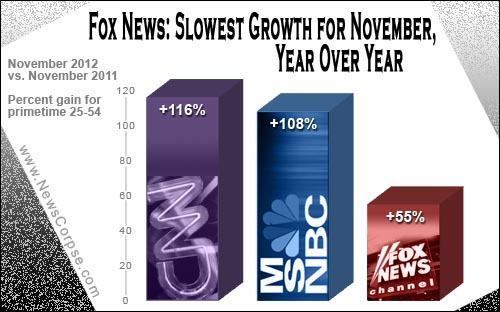 Fox News Ratings Nov 2012