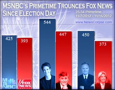 msnbc fox ratings election