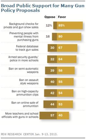 Pew Gun Poll