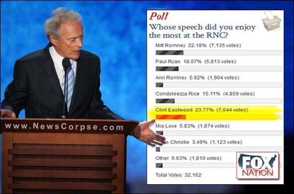 Fox News Poll - Clint Eastwood