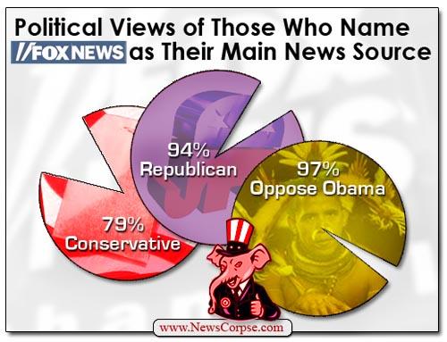 Fox News - Gallup