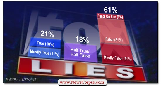 Fox News PolitiFact