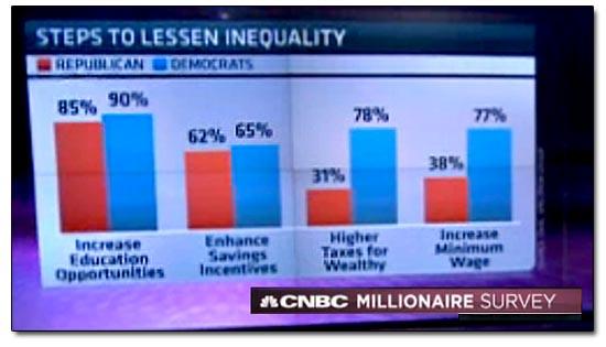 CNBC Millionaire Survey